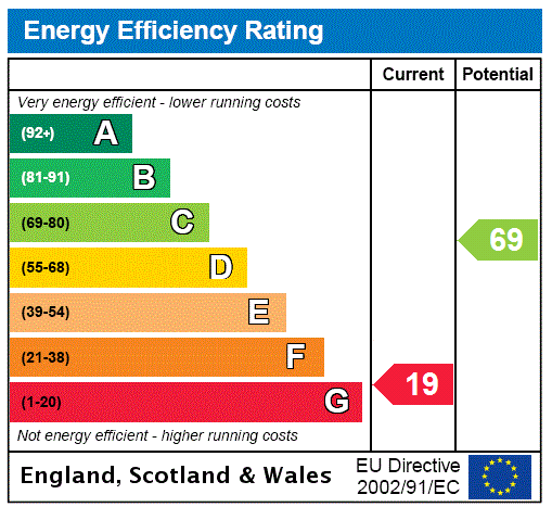 EPC Graph for Middleway, London