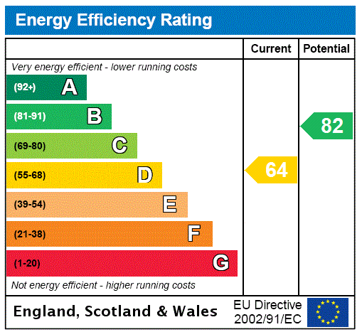 EPC Graph for Holloway, London
