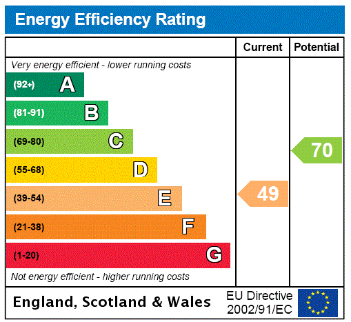 EPC Graph for Colindale, London