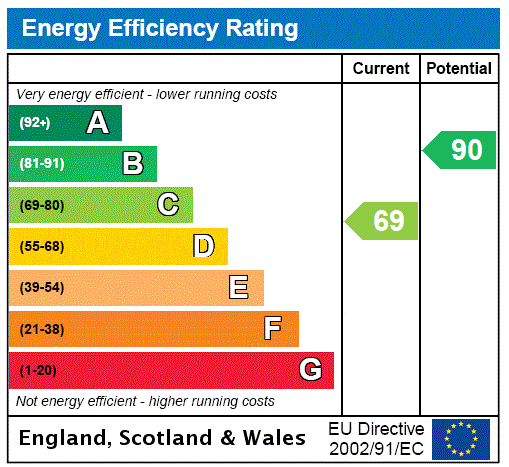 EPC Graph for Palmers Green, London