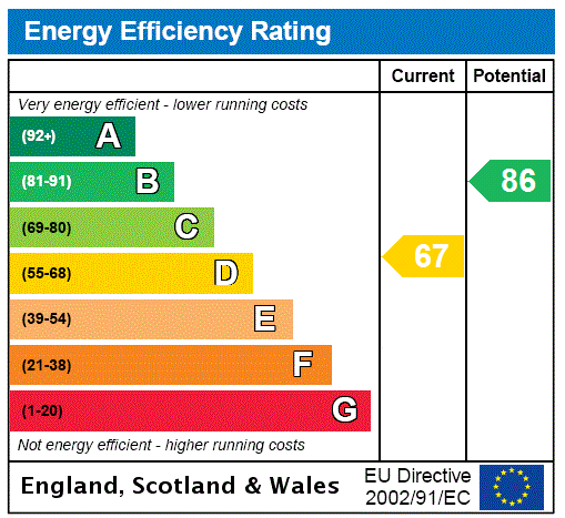 EPC Graph for Auckland Road, Potters Bar, Hertfordshire