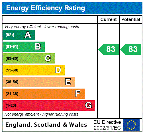 EPC Graph for Capitol Way, 46 Capitol Way, London
