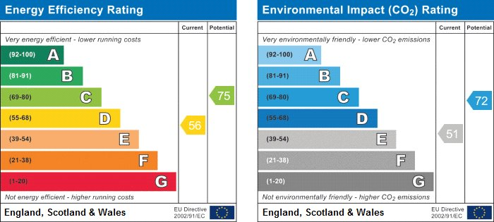 EPC Graph for Maidstone, Kent