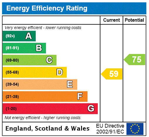 EPC Graph for Southborough, Tunbridge Wells, Kent