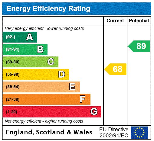 EPC Graph for Tunbridge Wells, Kent