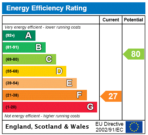EPC Graph for Horney Common, Uckfield, East Sussex
