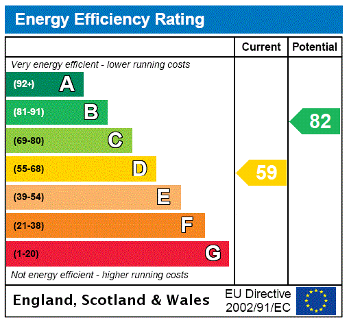 EPC Graph for Rusthall, Tunbridge Wells, Kent