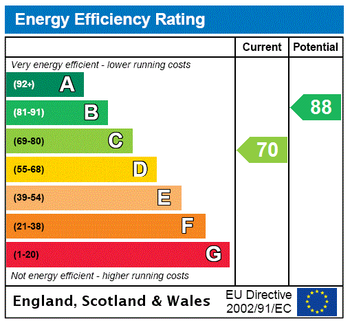 EPC Graph for Pembury, Tunbridge Wells, Kent