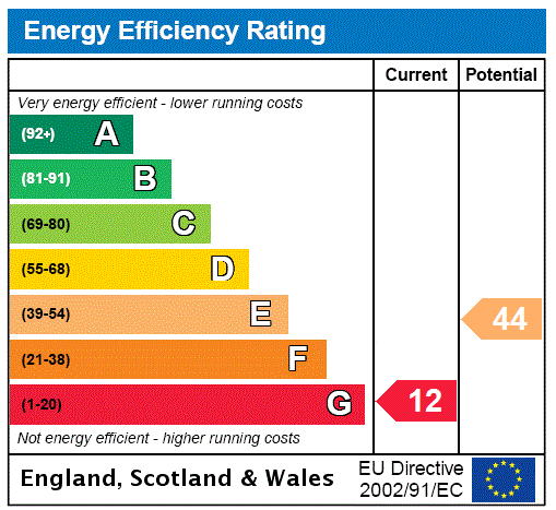 EPC Graph for Tunbridge Wells