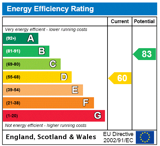 EPC Graph for Tunbridge Wells, Royal Tunbridge Wells