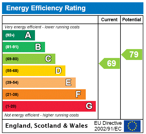 EPC for Ealing, London