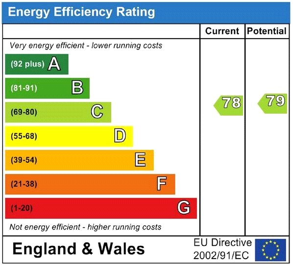 EPC for London, Greater London