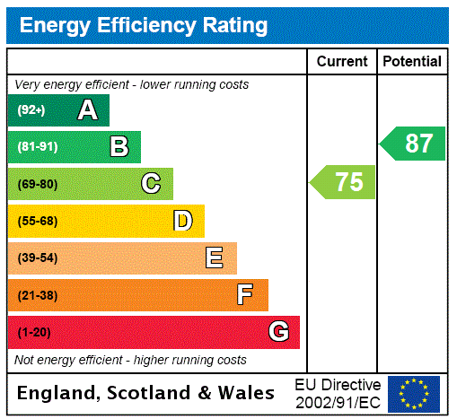 EPC for Yateley