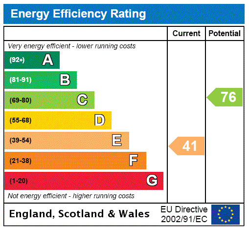EPC For Moreton In Marsh, Gloucestershire